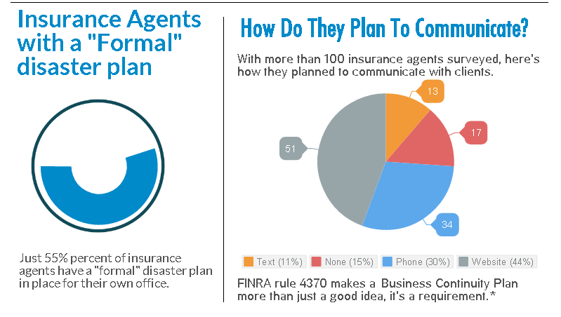 Disaster Planning Among Insurance Agents