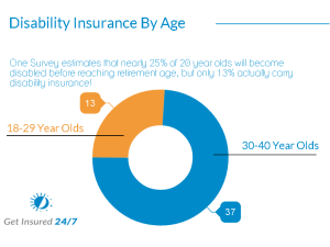 The Millennial Insurance Gap